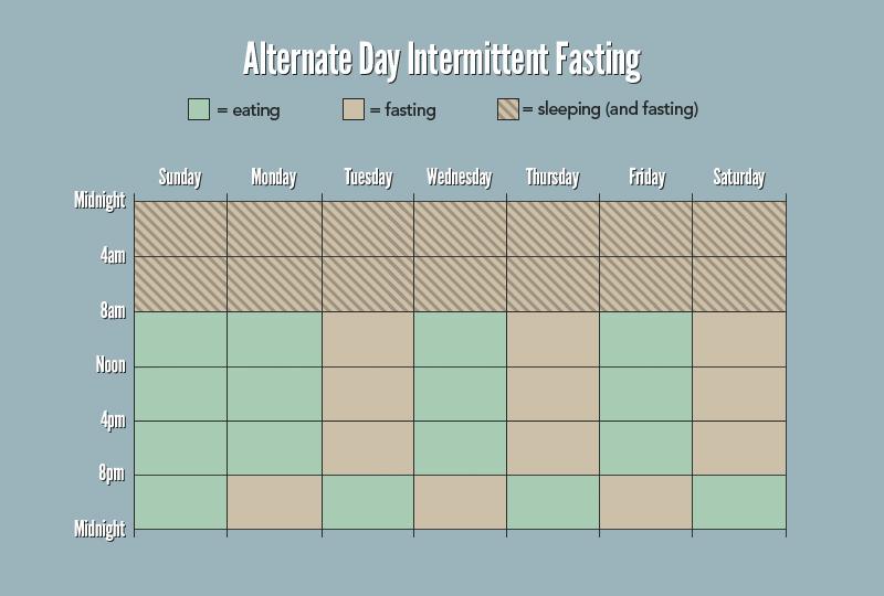intermittent fasting alternate day