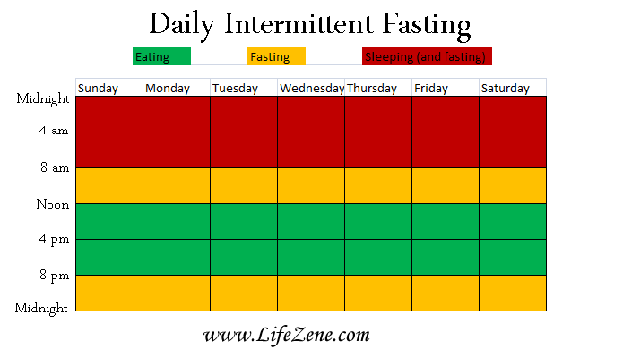 daily intermittent fasting