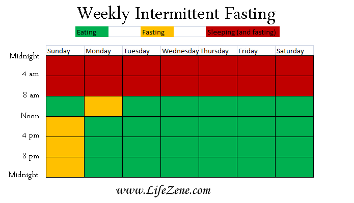 weekly intermittent fasting